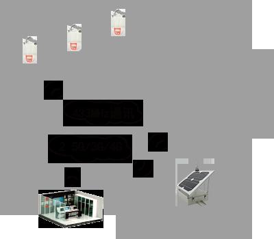 400x350 架空系统
