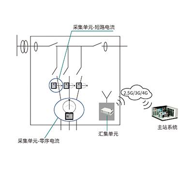 电缆型配电线路状态监测系统-1