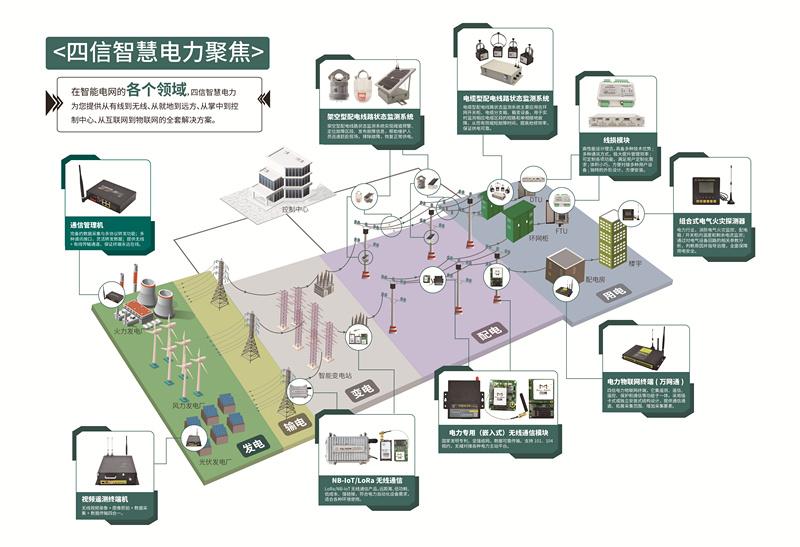 四信智慧电力产品线