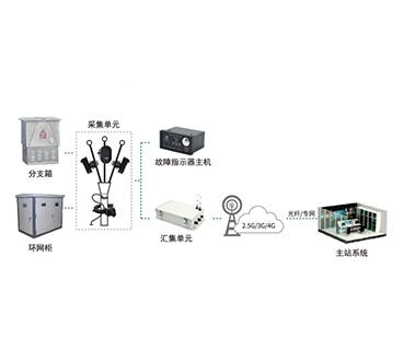 电缆配电线路状态监测系统