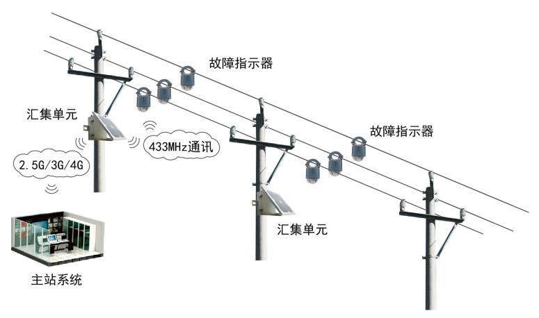 配电线路状态监测系统