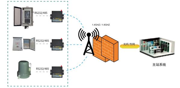 无线专网数据传输方案