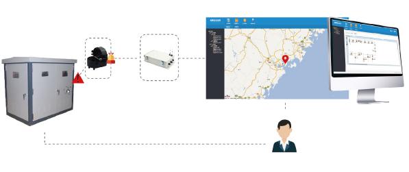 电缆配电线路状态监测
