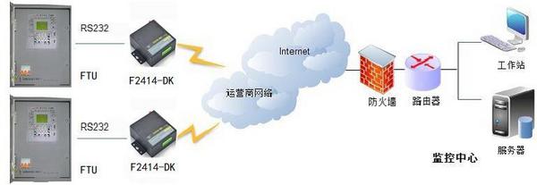 馈线终端设备在线监测系统