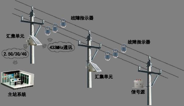 架空配电线路状态监测系统