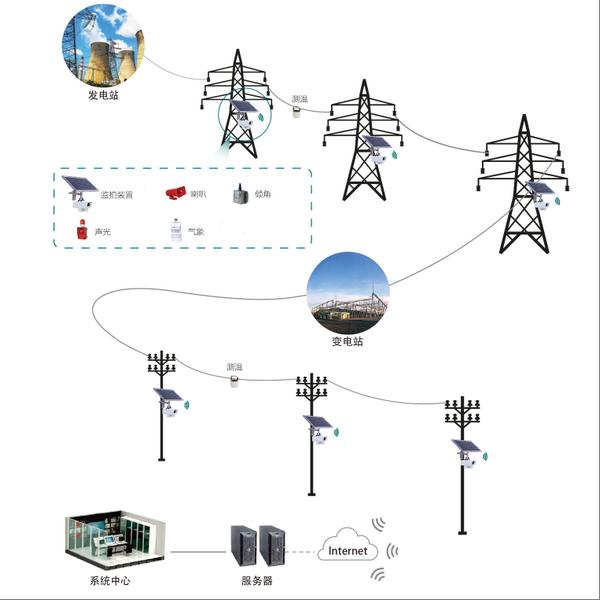 电力线路防外力破坏监控系统