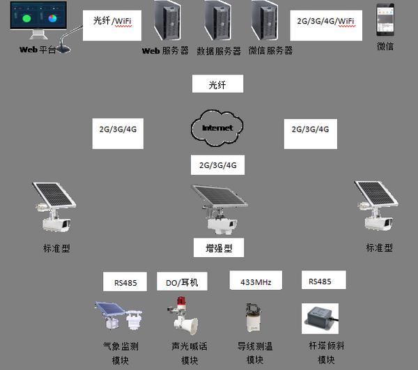 电力线路智能巡视系统