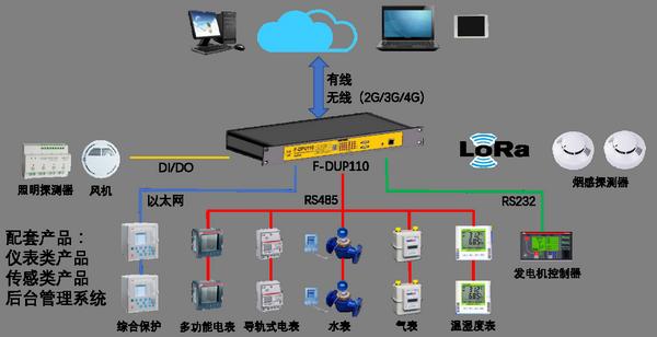 通信管理机解决方案