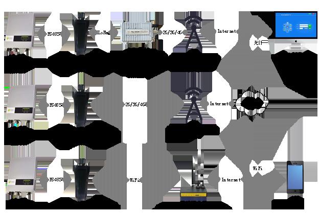 无线光伏发电在线监测方案