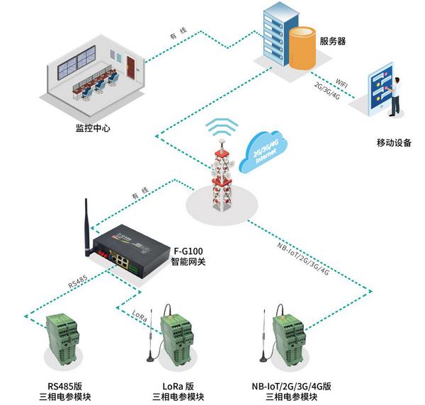 四信三相电参模块在油田磕头机监测中的应用