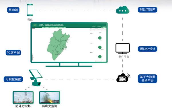 电力防外力监控平台