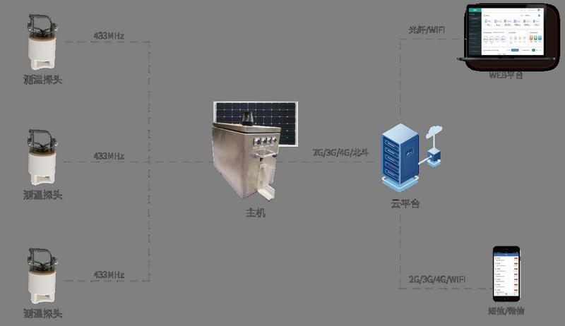 输电线路导线测温在线监测