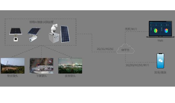 输电线路可视化智能巡视装置