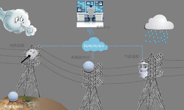 高精度GNSS接收机的杆塔监测方案